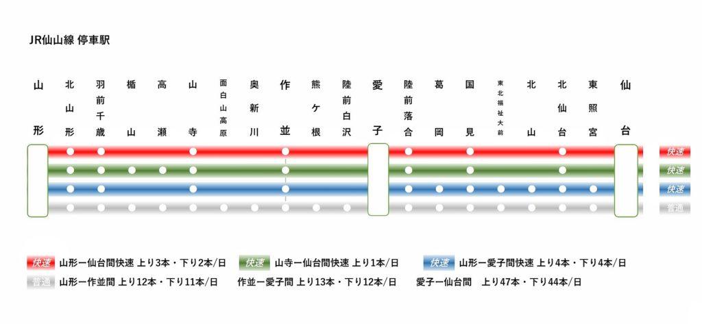 仙山線の路線図