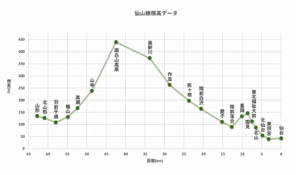 仙山線の標高データ